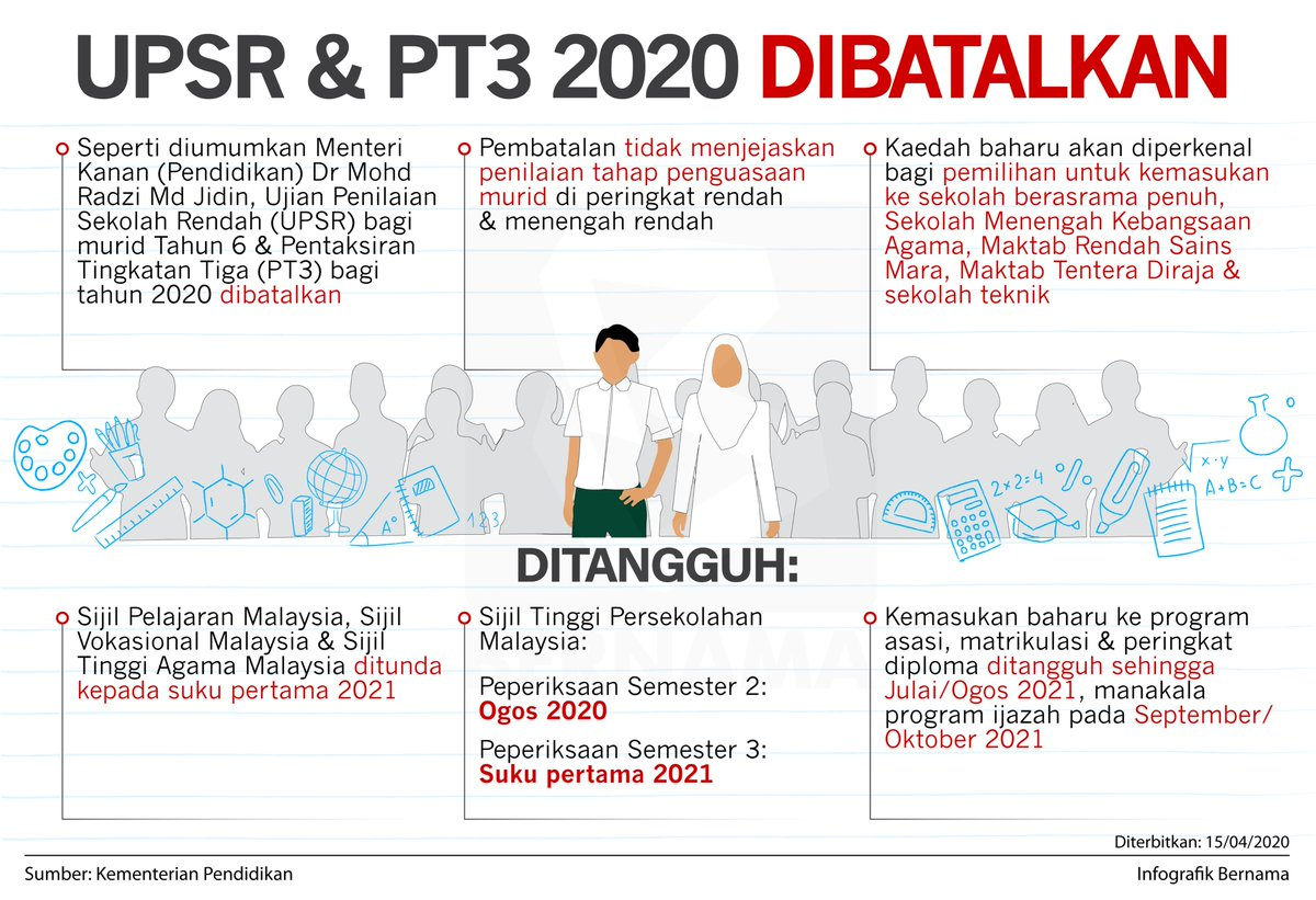 Bernama V Twitter Infografik Upsr Pt3 2020 Dibatalkan Infographics 2020 Upsr Pt3 Cancelled Covid 19 Mco Pkp