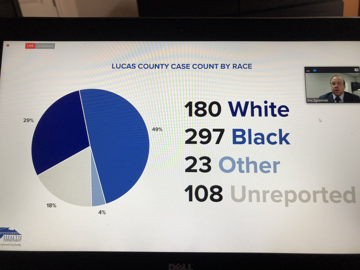 NEW: Lucas County breakdown of #COVID19 cases by race. Staggering racial disparity here.