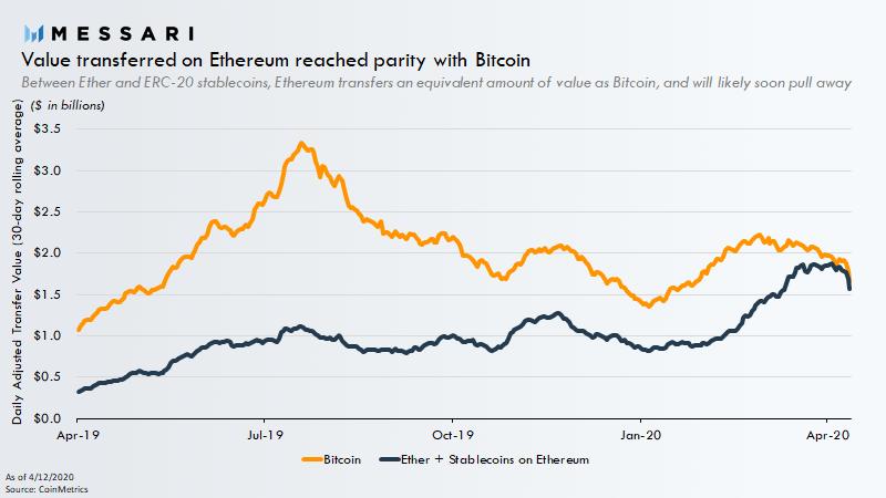 valor transferido pelo ethereum