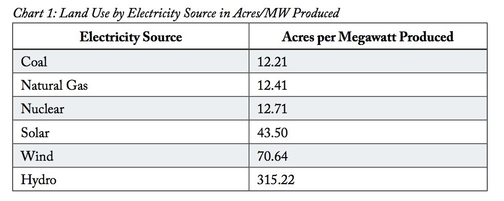 Energy policy first. Renewables take up a lot more land per unit of generation than gas or nuclear power plants.  https://www.strata.org/pdf/2017/footprints-full.pdf. But land use is generally subject to local control. Think Parks & Rec with all the earnestness but none of the laughter.