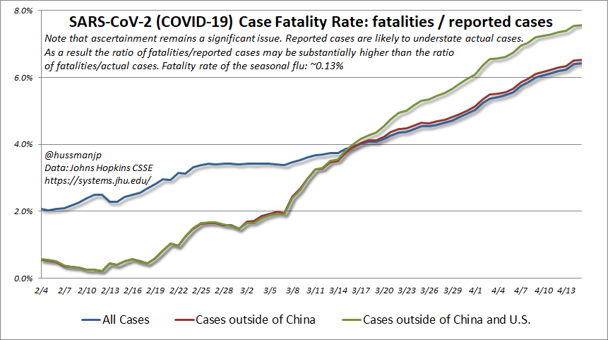 Reported global  #SARSCoV2 ( #Covid19) cases just passed 2 million. Given that a case is reported, the fatality rate of those reported cases is now 6-7.5%. The inexorable rise in the CFR reflects an increasing ratio of unreported (possibly subclinical) cases to reported ones.