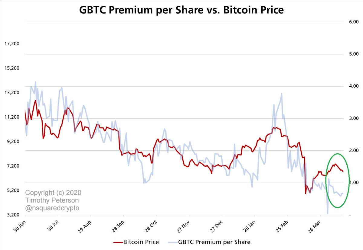 gbtc vs bitcoin