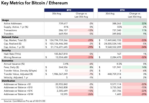 Ethereum x Bitcoin números