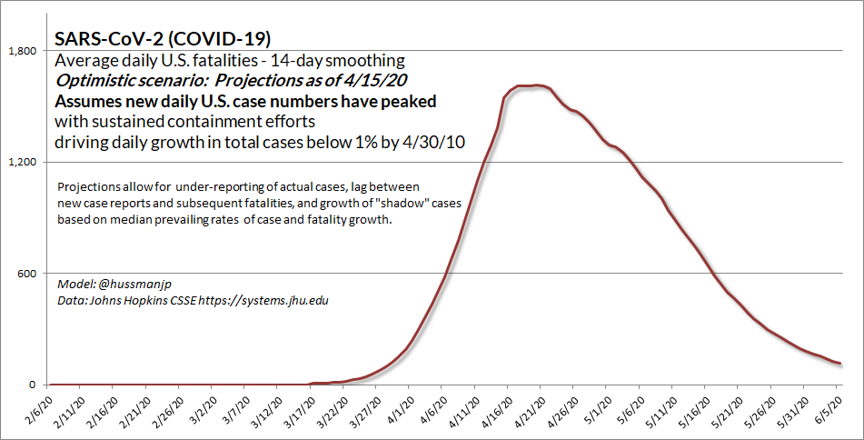 Yes, I think *provided sustained containment efforts (patience...) the number of new daily cases has peaked. My concern, and the reason for patience (for now) is that even in the optimistic scenario,  #COVID19 HAS A LONG FAT TAIL. It's not like a storm that's just passed overhead.