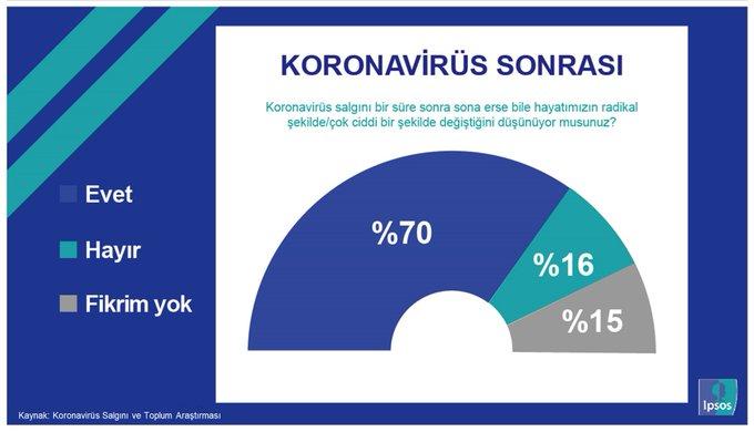Koronovirüs Salgını Toplum Araştırması