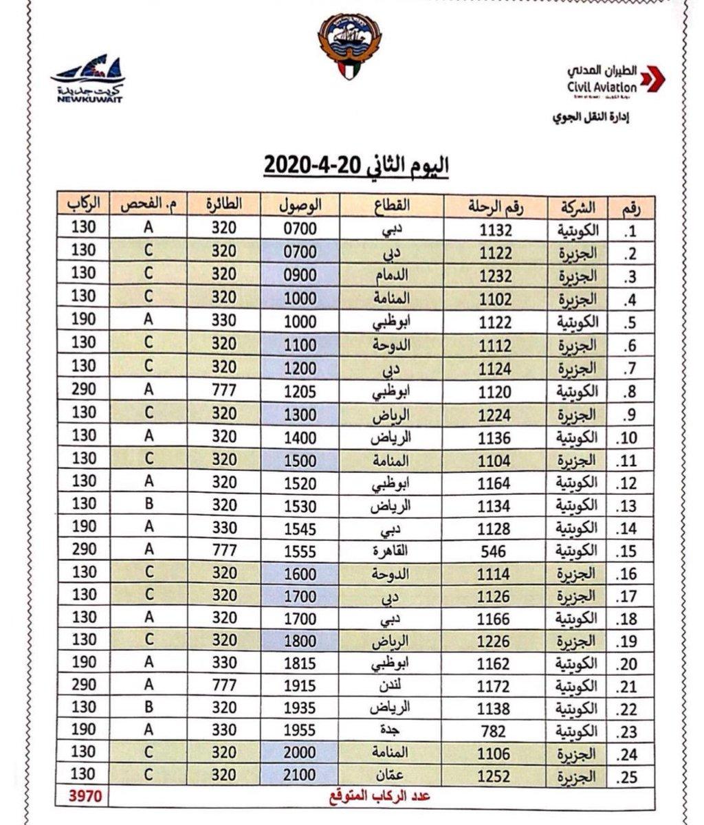 نبأ الكويتية On Twitter الطيران المدني يعلن عن جدول رحلات عودة المواطنين من الخارج للمرحلة الأولى من 19 إلى 21 أبريل وتشمل الرحلات الرياض الدمام أبوظبي دبي المنامة