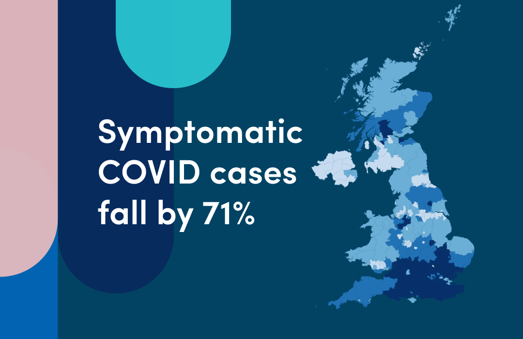 Symptomatic COVID cases are falling, read more on our research blog: bit.ly/COVIDFalling #COVID19 #Covid_19 @Join_ZOE @KingsCollegeLon