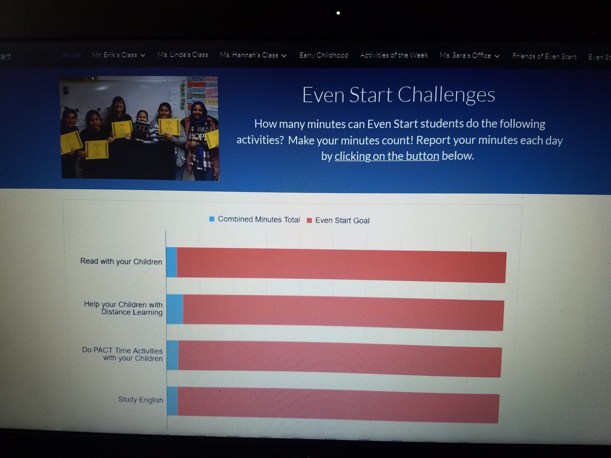 Parents are logging  their minutes in our Even Start challenge. They're reading with kids, helping with APS distance learning, studying English and more. Bravo! <a target='_blank' href='http://twitter.com/dulceAPS'>@dulceAPS</a> <a target='_blank' href='http://twitter.com/JohnsonCintia'>@JohnsonCintia</a> <a target='_blank' href='http://twitter.com/ReadEarlyDaily'>@ReadEarlyDaily</a> <a target='_blank' href='http://twitter.com/APS_PRC'>@APS_PRC</a> <a target='_blank' href='http://twitter.com/APCYF'>@APCYF</a> We are distance learning! <a target='_blank' href='https://t.co/PQS2fFTEEG'>https://t.co/PQS2fFTEEG</a>
