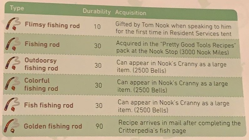 Broskiplays On Twitter Acnh Fishing Rod Durability Numbers According To The Official Companion Guide Acnewhorizon Acworldblog Acpocketnews Https T Co Epdktadows