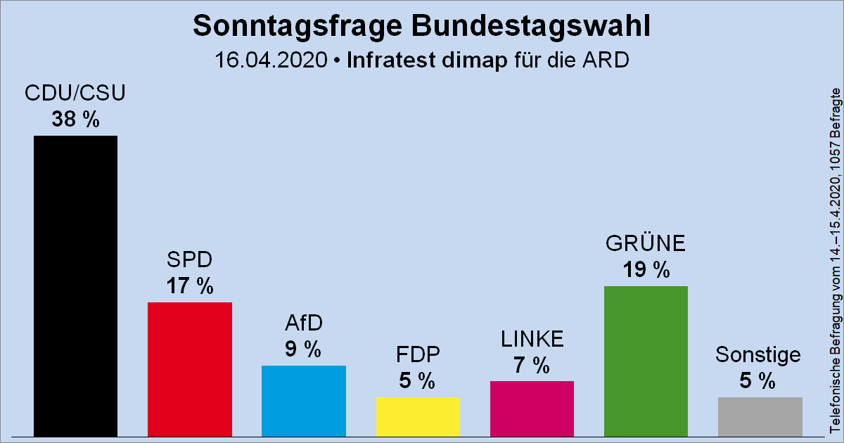 Säulendiagramm der Sonntagsfrage zur Bundestagswahl von Infratest dimap für die ARD