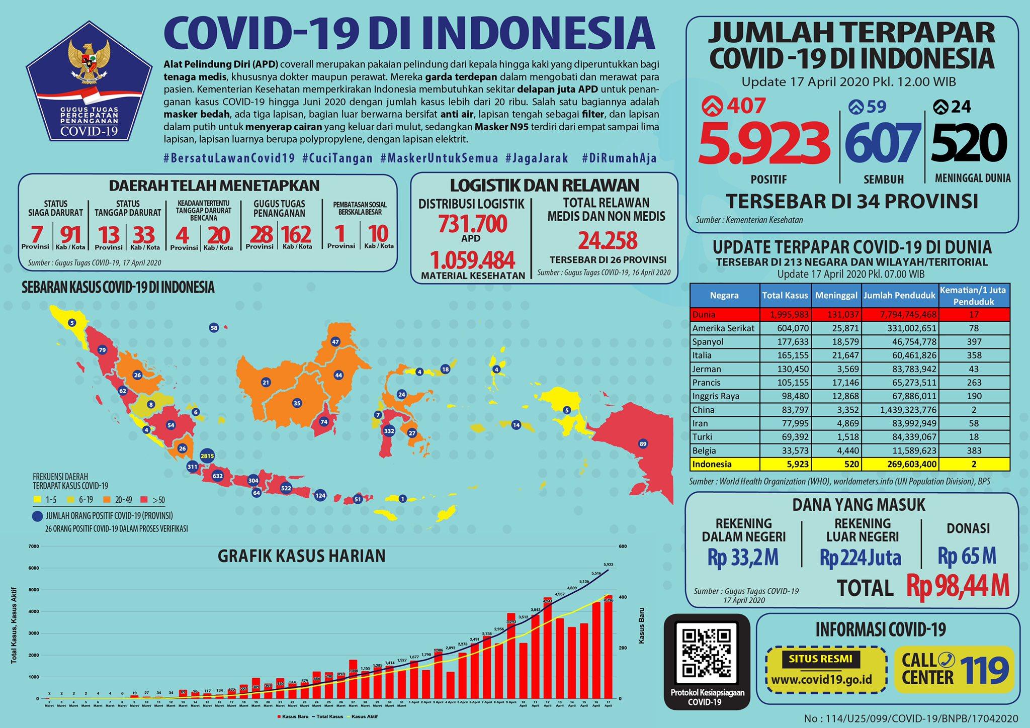 Update data Covid-19 di Indonesia
