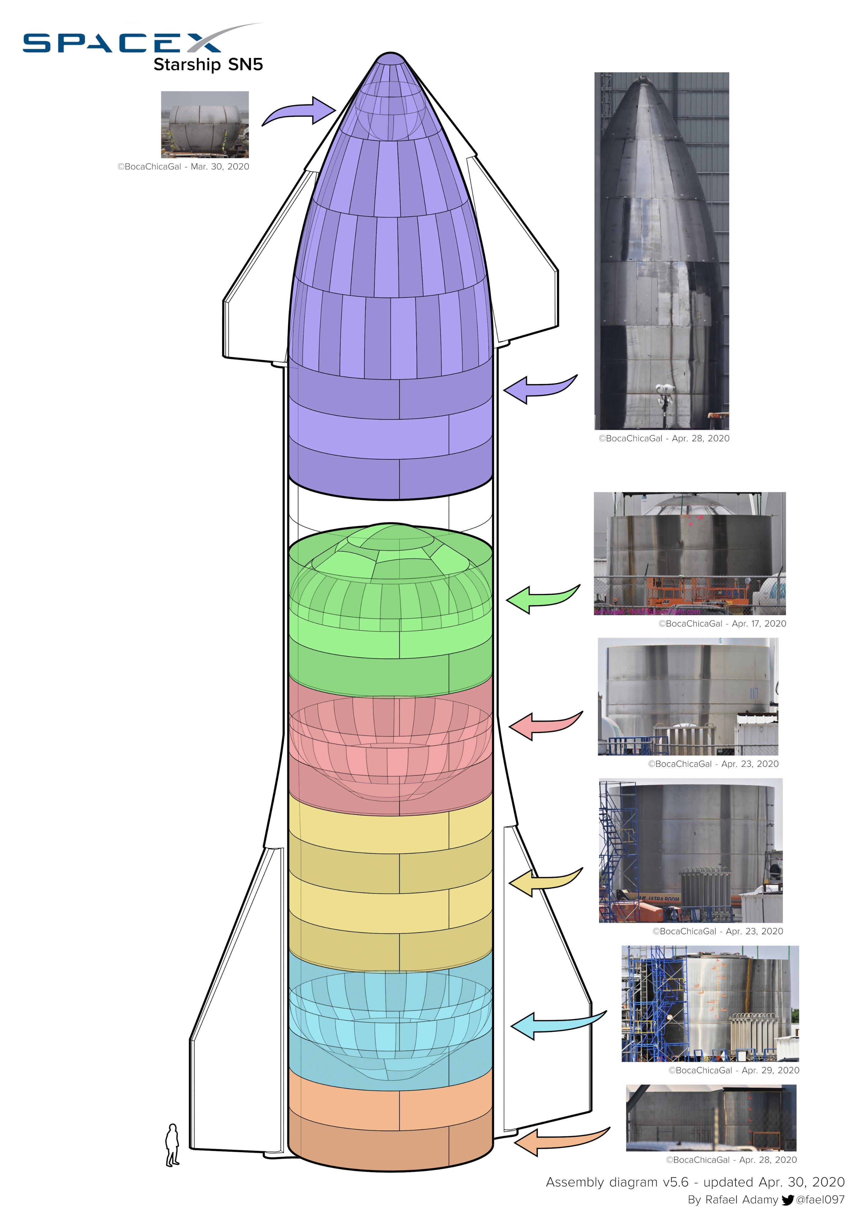 Starship SN5 (Boca Chica) - Page 3 EW07OXaXYAIp9Pj?format=jpg&name=4096x4096