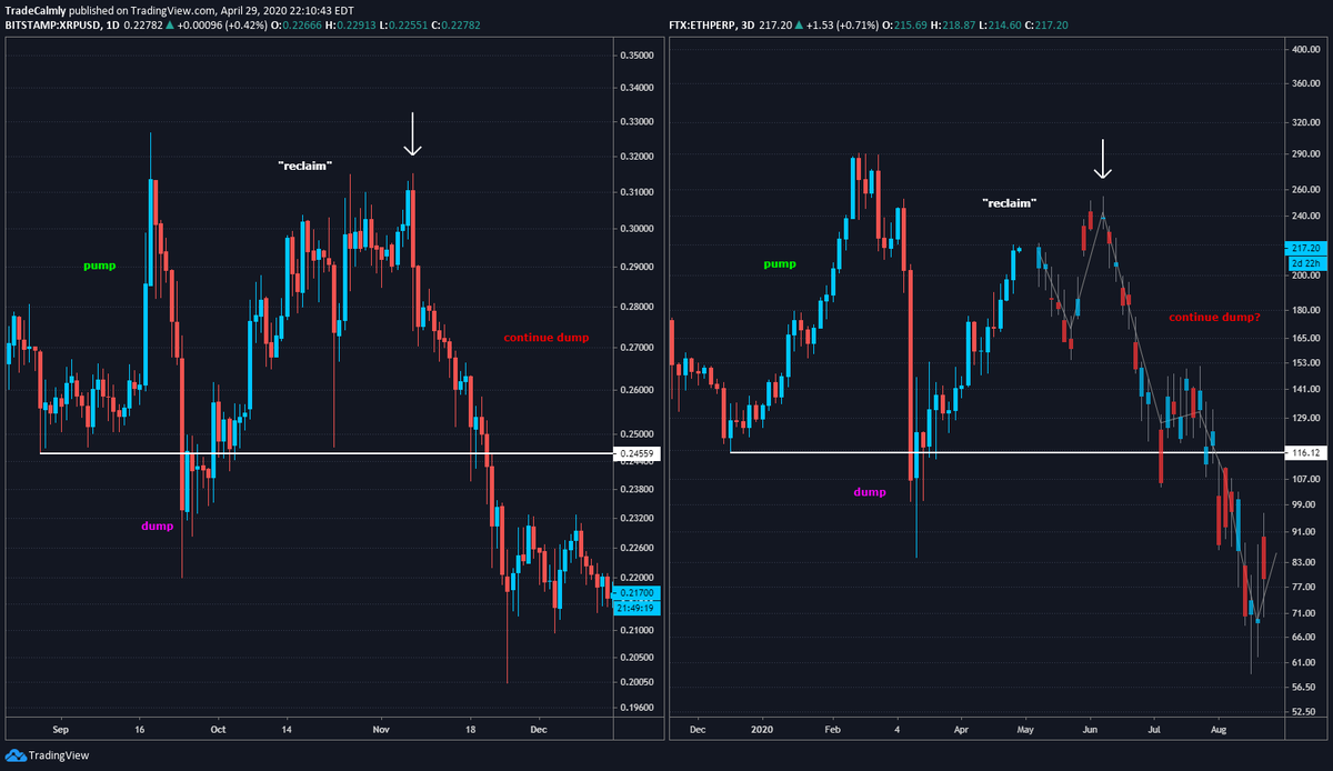 Ethereum price fractal