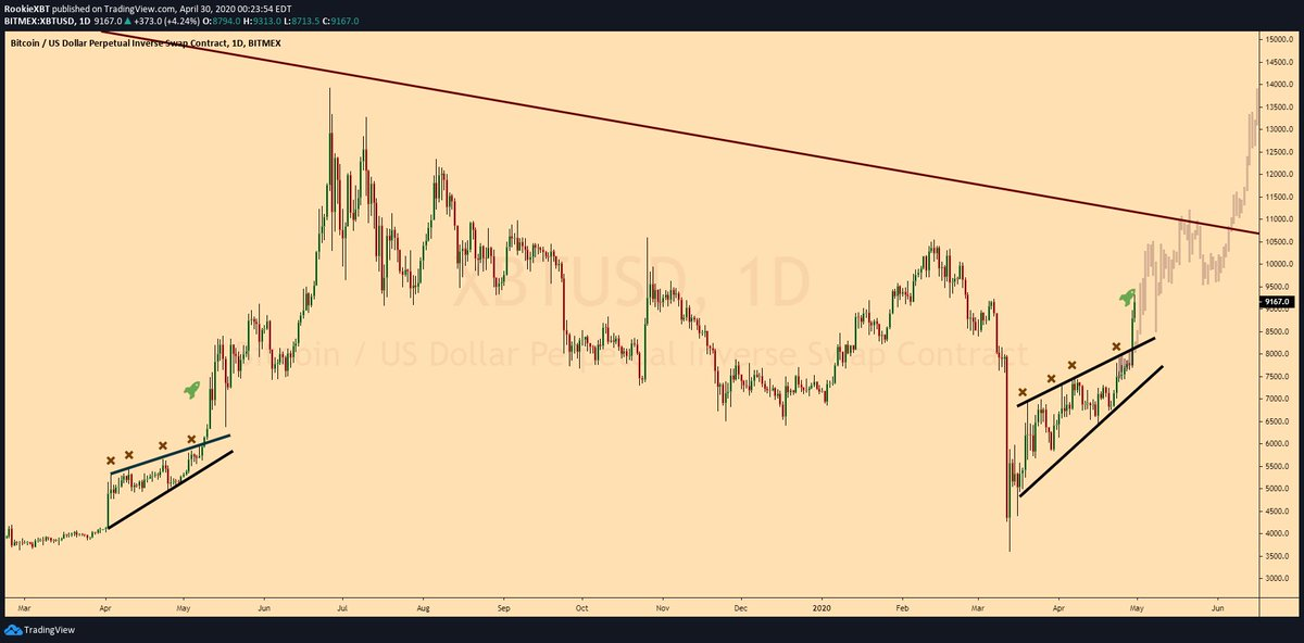 Bitcoin rising wedge