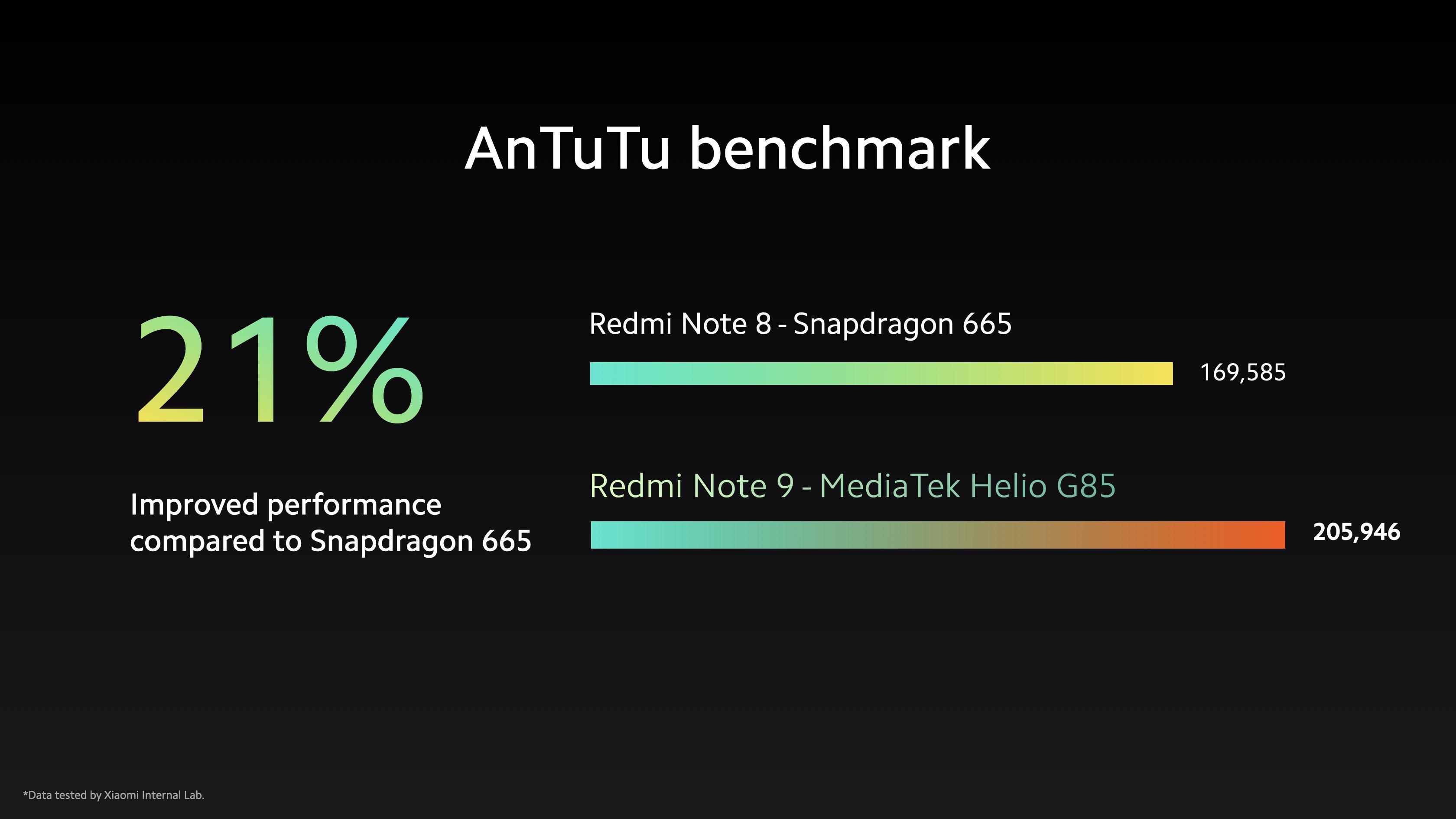 AnTuTu Benchmark Score of Xiaomi Redmi Note 9