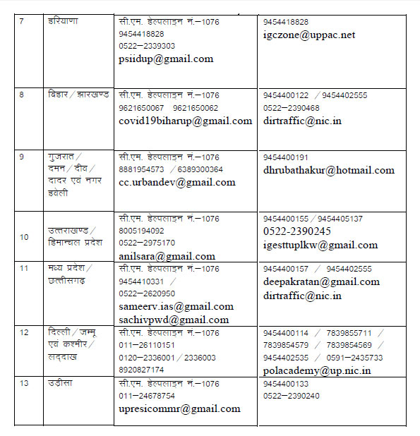 Contact Details of nodal officers deployed to bring people of Uttar Pradesh stranded in other states