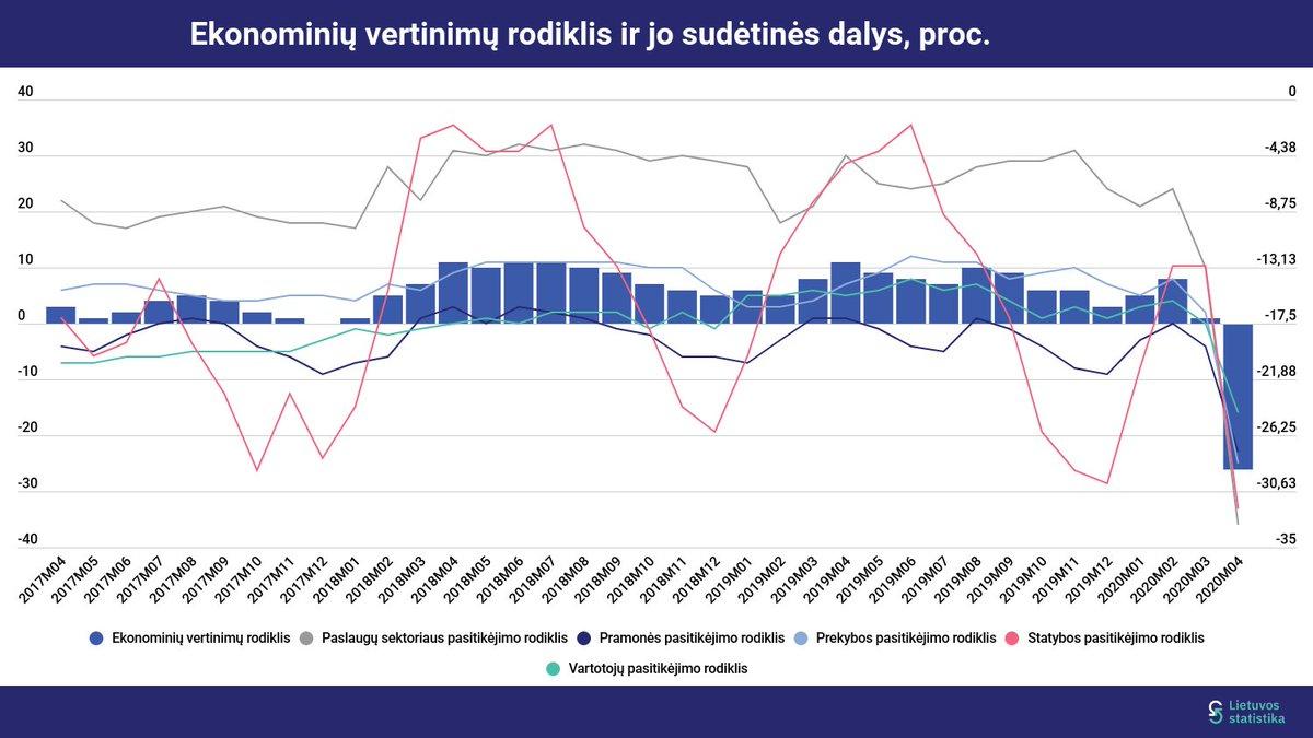 Pradžia - Oficialiosios statistikos portalas