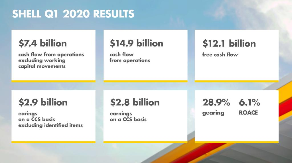 📈 See the #ShellResults for the first quarter of 2020 at a glance: go.shell.com/2VOkK1H