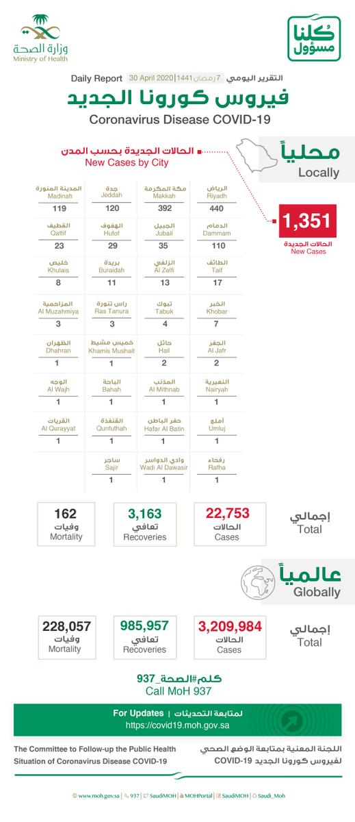 Saudi Arabia Coronavirus 27 April Cases