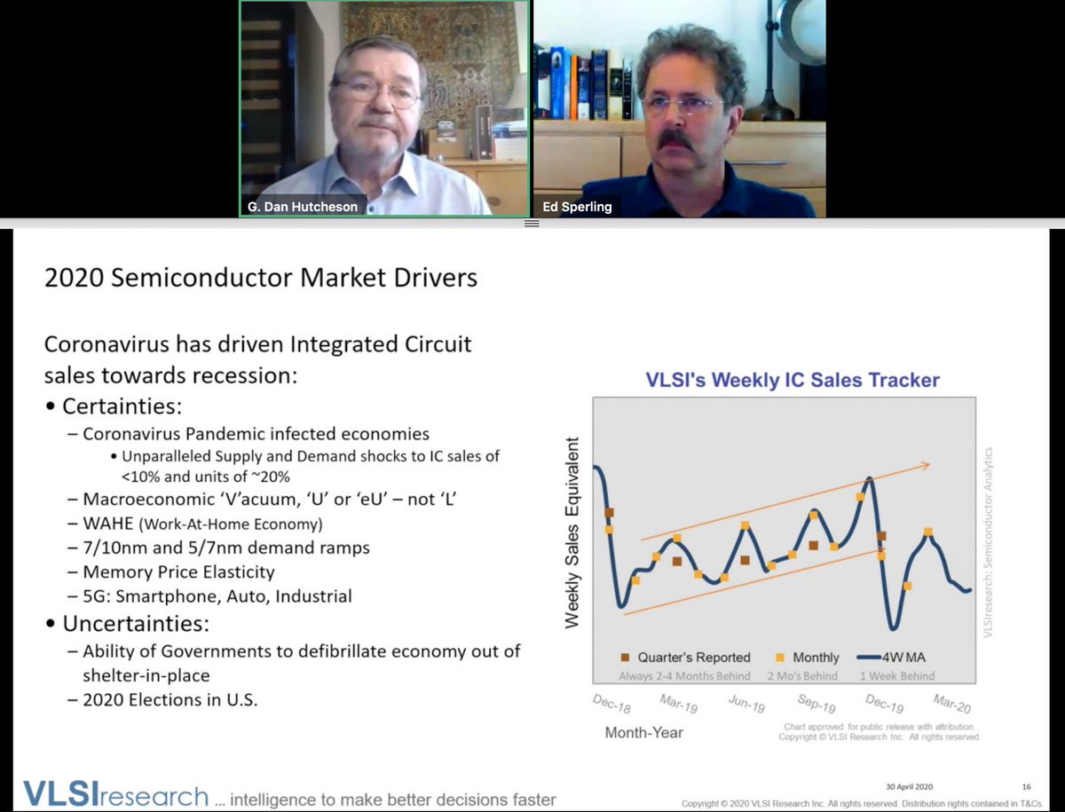 Valuable perspective on #semiconductor outlook at a @SEMIconex forum moderated expertly by Ed Sterling @SemiEngineering, and featuring astute slants from Dan Hutcheson  @VLSIresearch, Matt Short @OmdiaHQ & Marco Chisari @BankofAmerica. Innovation will drive our industry forward. https://t.co/JO6mT9zWHY