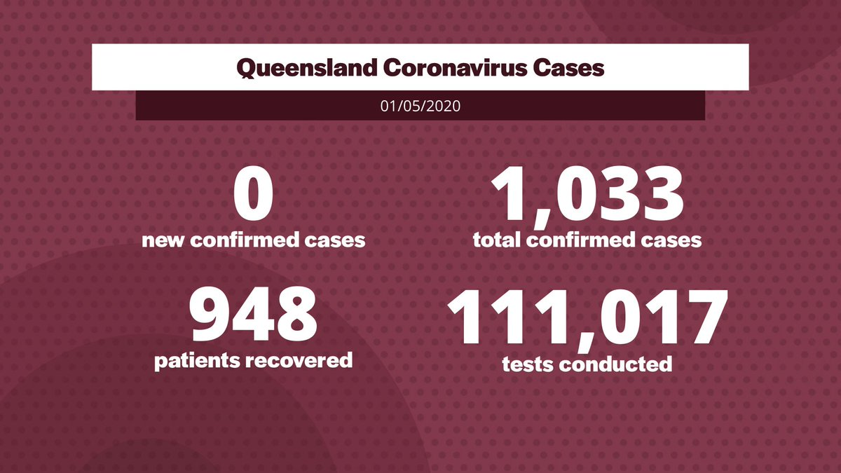 Friday, 1 May – coronavirus cases in Queensland:  • 0 new confirmed cases • 1,033 total confirmed cases • 111,017 tests conducted  Sadly, six Queenslanders have died from coronavirus. 948 patients have recovered.  #covid19australia