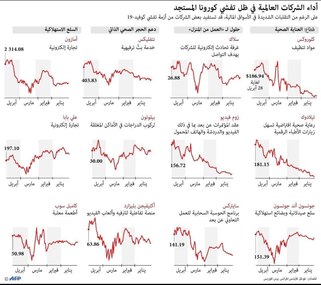 أداء الشركات العالمية في ظل تفشي كورونا ..