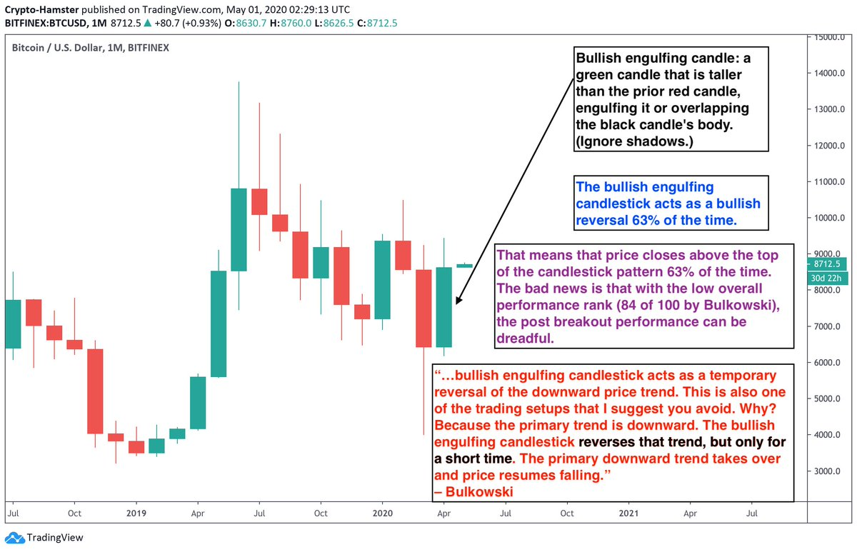 Bitcoin bullish engulfing description