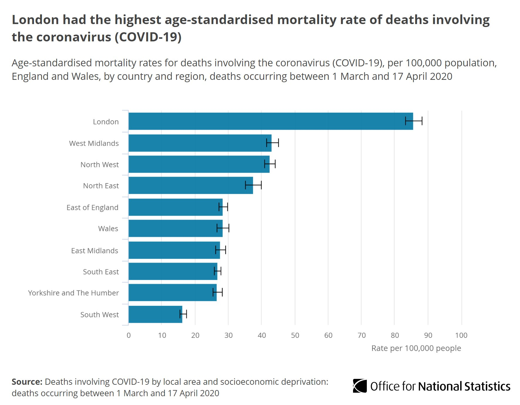 Office For National Statistics Ons On Twitter London Had The Highest Mortality Rate With 85 7 Deaths Per 100 000 Persons Involving Covid 19 Statistically Significantly Higher Than Any Other Region Https T Co Ljztrc613m Covid19 Coronavirus
