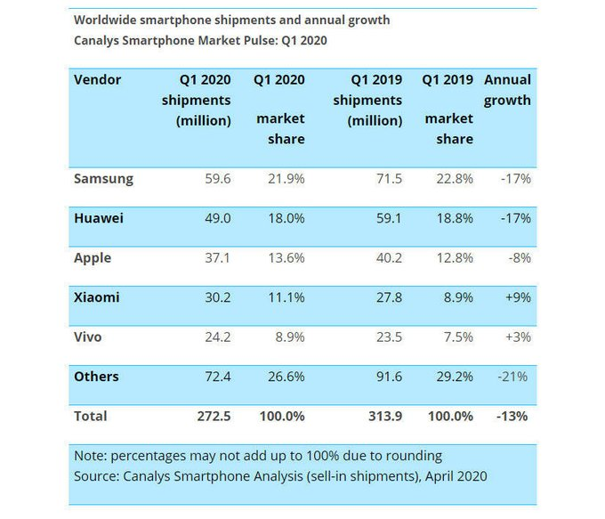 Worldwide Smartphone shipments and annual growth report by canalys smartphone markdet plulse: Q1 2020