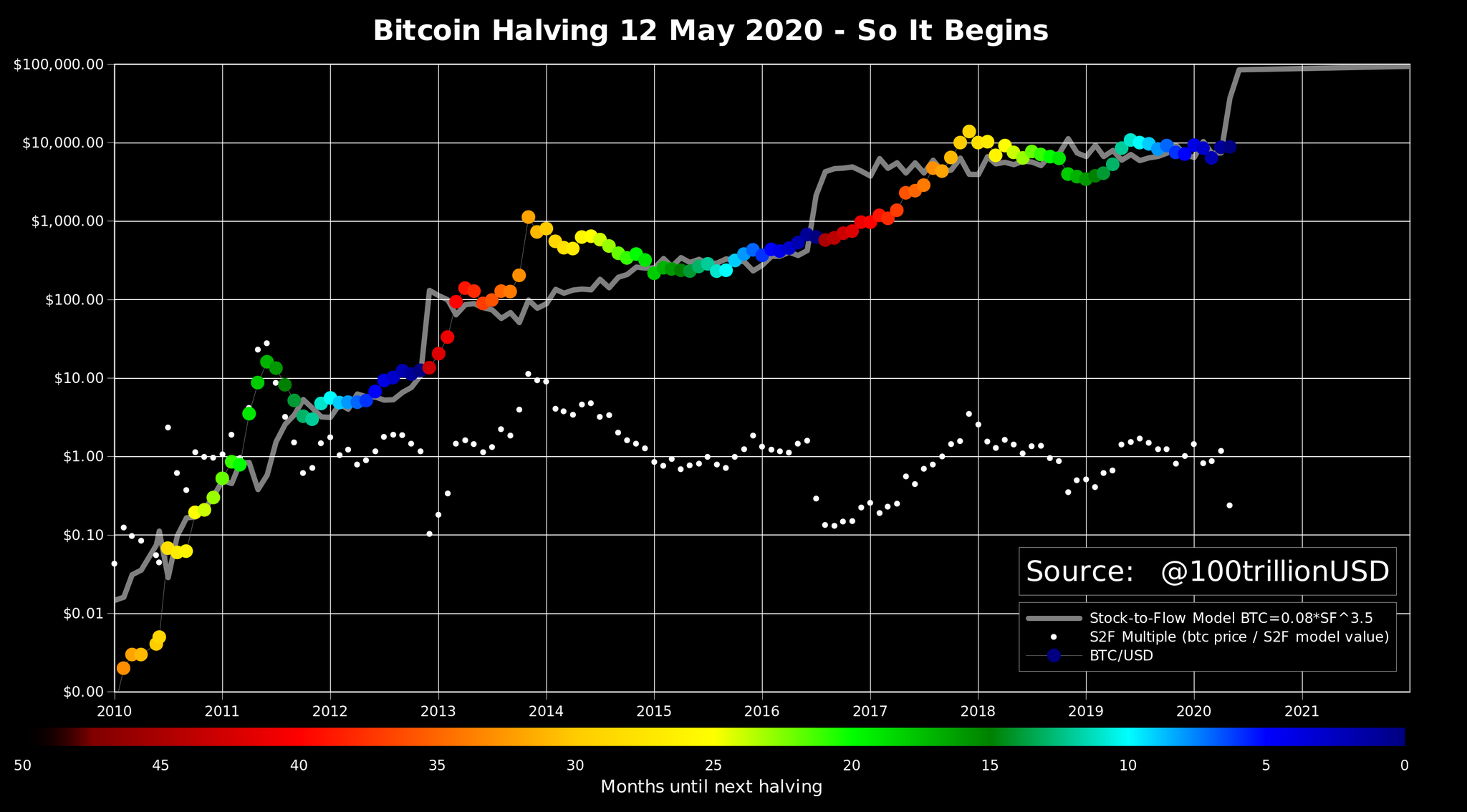 bitcoin halving chart)