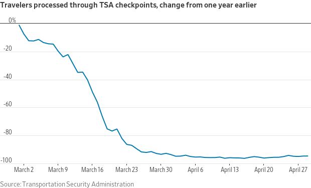 Buffett no sabe cómo ni cuánto durará el impacto del coronavirus en las aerolíneas