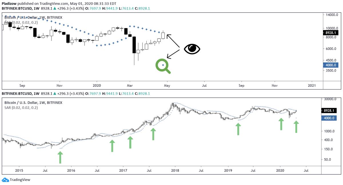 Bitcoin parabolic indicator