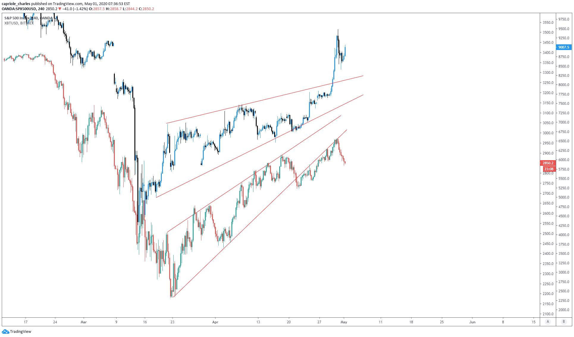 Bitcoin chart decoupling