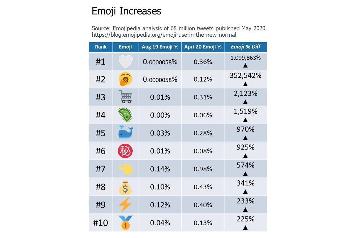 Emojipedia On Twitter Airplane Emoji Use Is Down