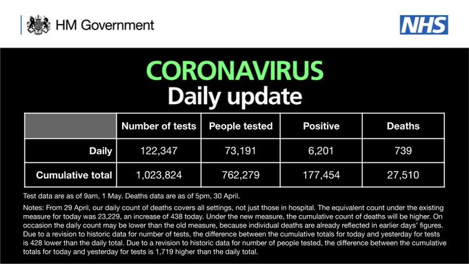 CORONAVIRUS: Daily update  As of 9am 1 May, there have been 1,023,824 tests, with 122,347 tests on 30 April.   762,279 people have been tested of which 177,454 tested positive.   As of 5pm on 30 April, of those tested positive for coronavirus, across all settings, 27,510 have sadly died.