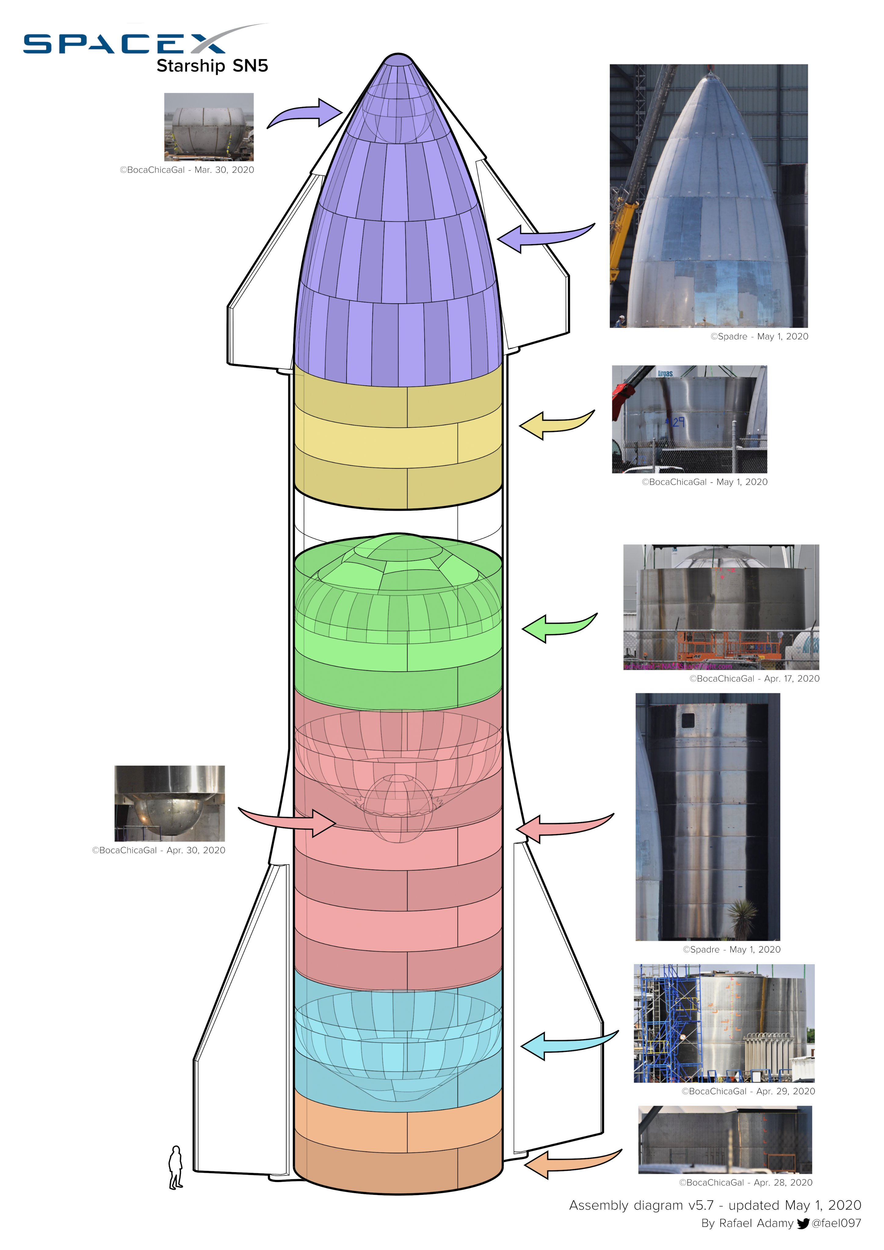 Starship SN5 (Boca Chica) - Page 3 EW91CSxWkAEwFaS?format=jpg&name=4096x4096