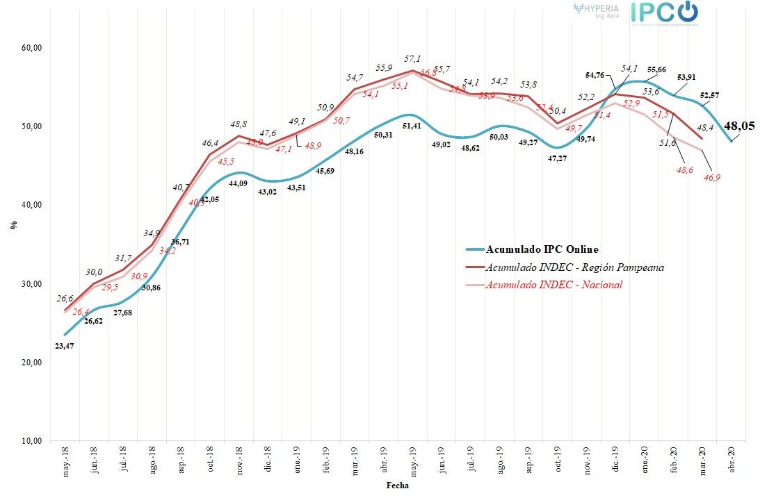 IPC Online abril 2020    Variación mensual: 0,64% Variación interanual: 48,05%   Productos y servicios: 10.752 Precios: 41.443  Web: https://bit.ly/3d7lDZ6  #IPCOnline #inflacion #Abrilpic.twitter.com/bdcQYD20fo