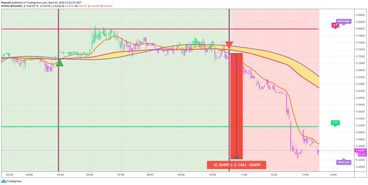 TradingView trade BSV EOS BTG