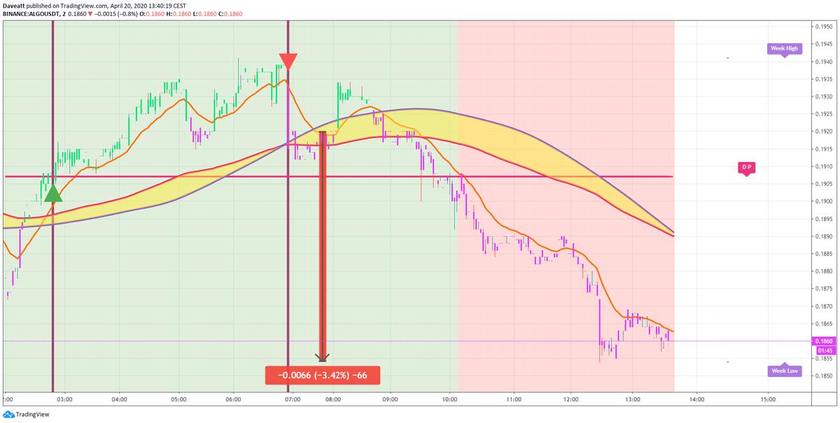 TradingView trade ALGO ICX QTUM