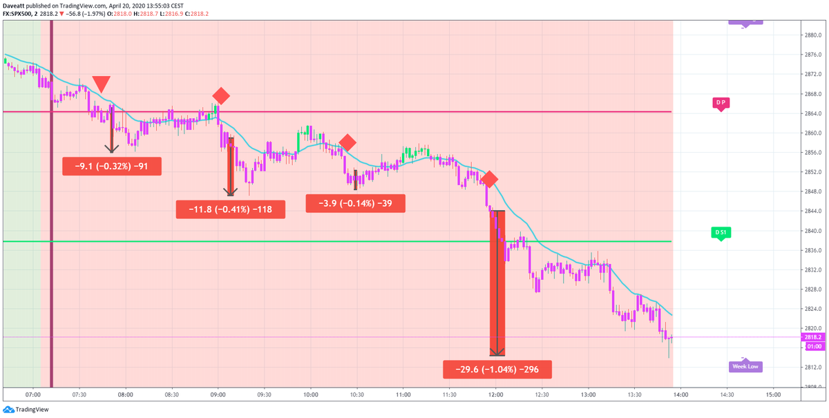 TradingView trade How many points would you have made on these first morning trades if you used our algorithm on indices