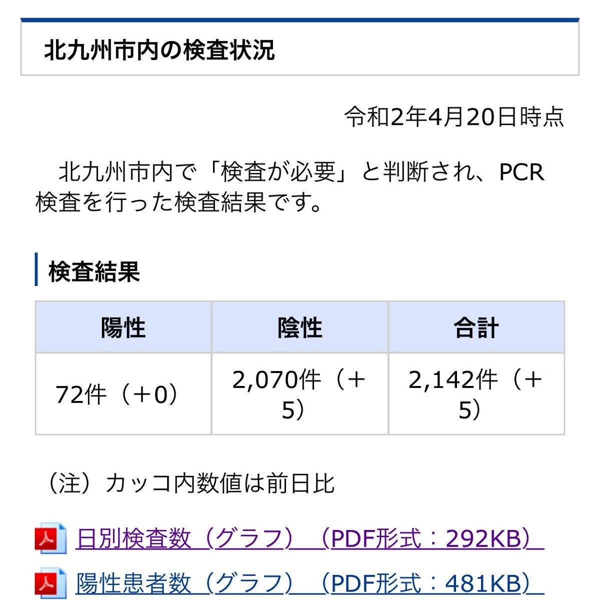 福岡 コロナ 人数