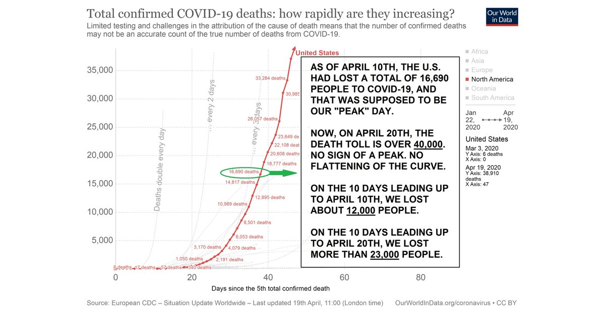 """Hey, whatever happened to that """"peak"""" in the #coronavirus curve that was supposed to take place on April 10th? Weren't the number of deaths & cases in the US supposed to start getting SMALLER after that? WHAT'S GOING ON?  For my solution to the problem see https://t.co/wT4Tz3uvY7 https://t.co/nFN5pyfUte"""
