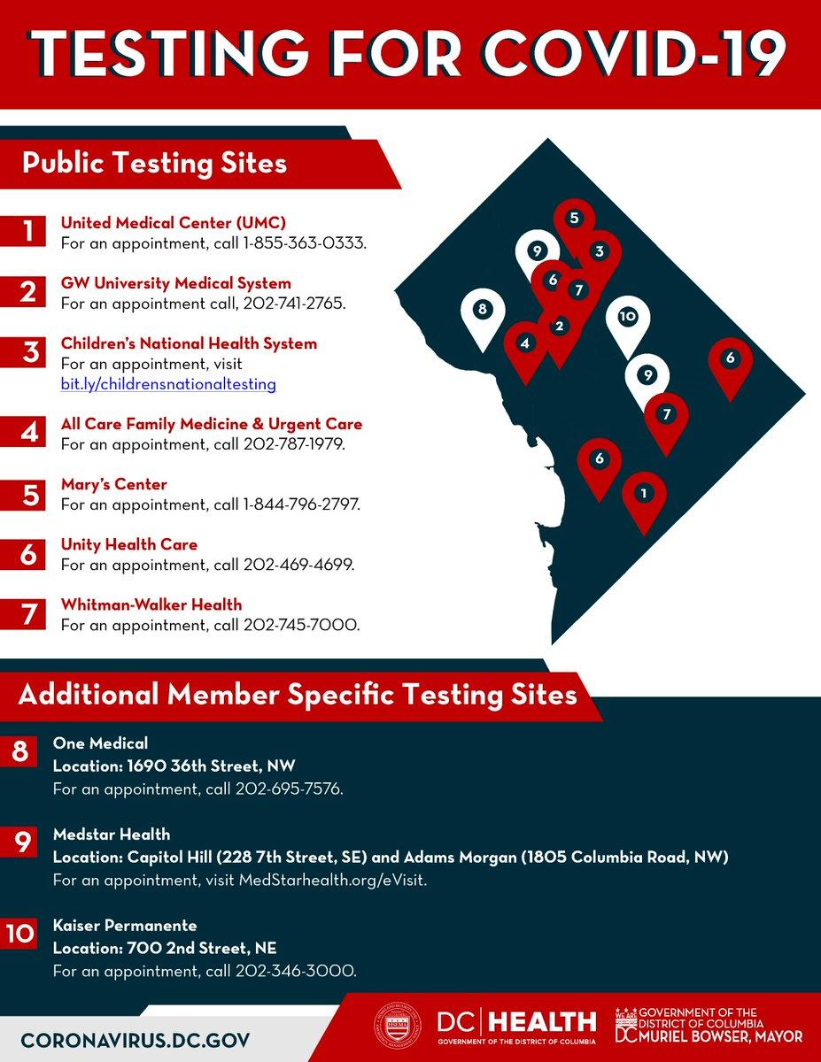 Dc Health On Twitter Coronavirus Covid 19 Public Testing Sites
