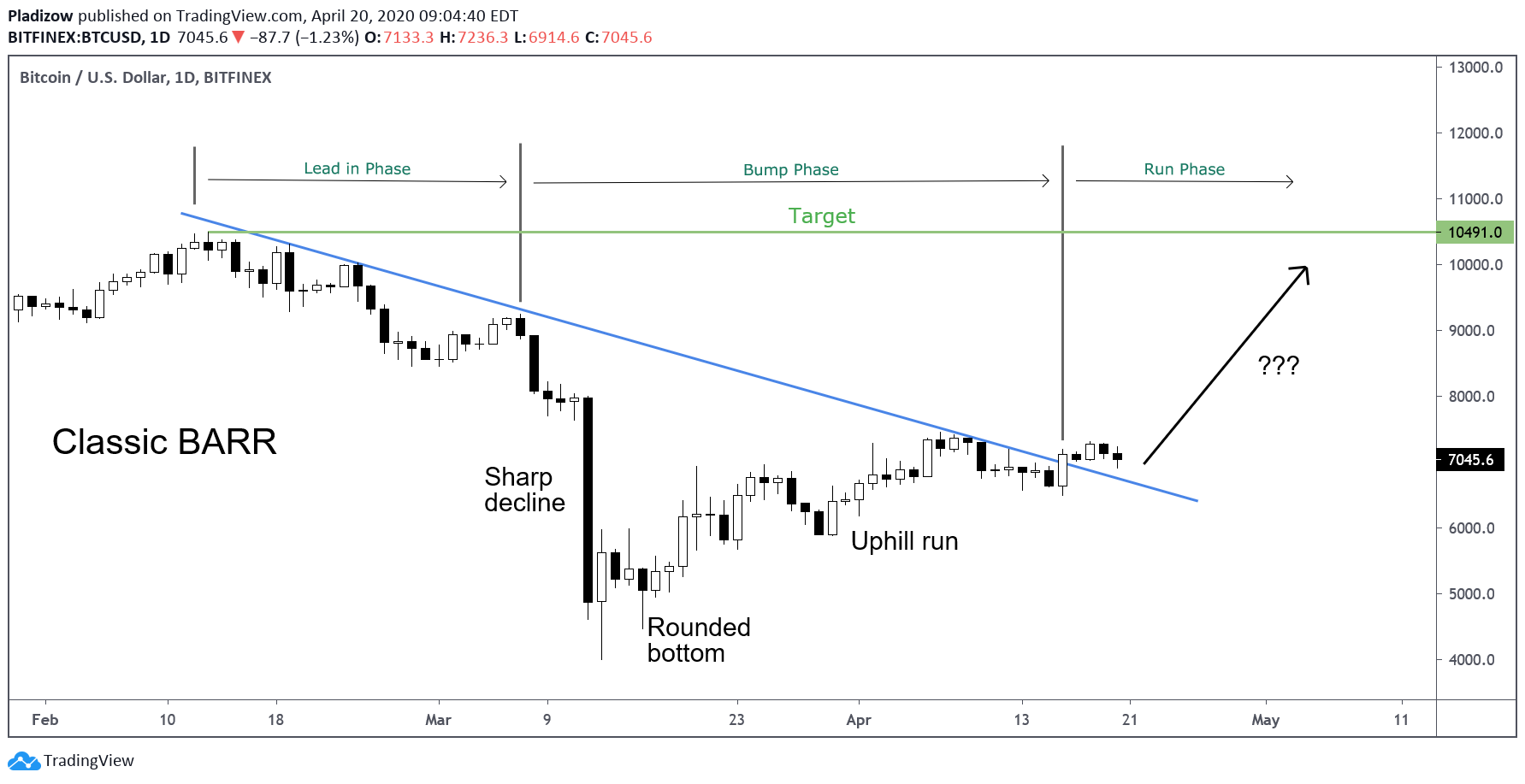 BARR Bitcoin bottom chart