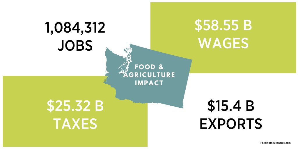 With 300+ commodities grown state-wide, it's no wonder #agriculture has such an impact on Washington's economy. Thank you to the more than 1 million essential agriculture workers keeping up the hard work! @WSDAgov #wagrown #feedingtheeconomy #stillfarming https://t.co/HFQlnbAeBN