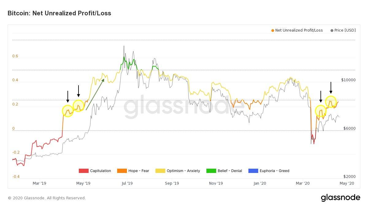 """Laba / Rugi Belum Direalisasi Bersih Bitcoin oleh Glassnode """"width ="""" 1200 """"height ="""" 675"""
