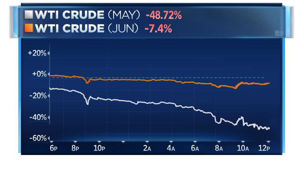 Cnbc Now On Twitter Wti Crude Oil Extends Fall To More Than 40 Its Worst Drop Ever As Virus Outbreak Causes Demand To Slump Https T Co 0atwwsrkqw Https T Co Jyibl9yzbg