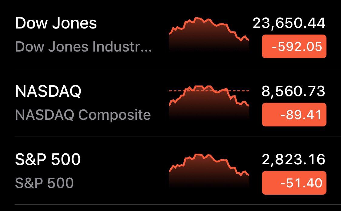 Dow Jones cae 2% en una jornada para el olvido en materia económica