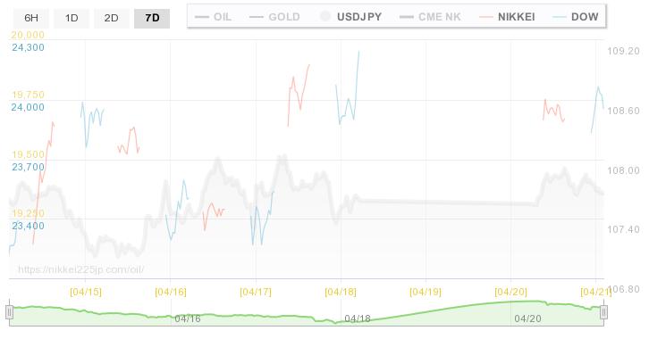 金 価格 リアルタイム チャート