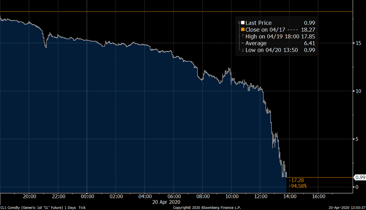Replying to @business: BREAKING: Oil drops below $1 a barrel
